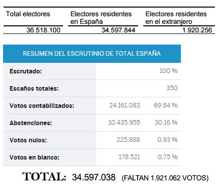 ¿Ha habido fraude electoral el 26 junio?
