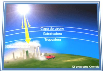 El Debilitamiento de la capa de ozono