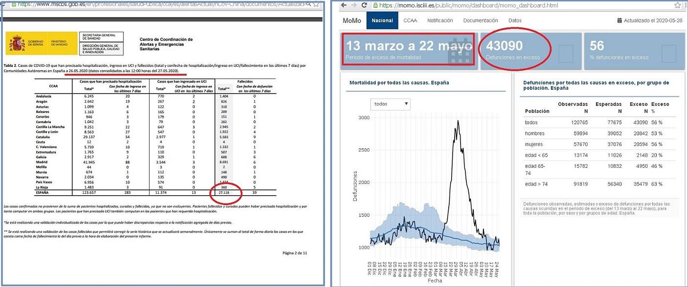 27.118 personas fallecidas por Covid, sin embargo según MoMo, hay un exceso de fallecimientos de 43.090, faltan casi 16.000 personas