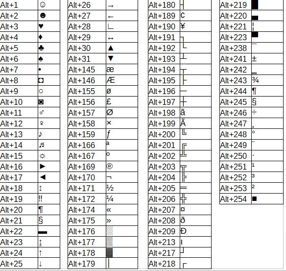 LO QUE EL TECLADO ESCONDE,  CÓDIGO ASCII
