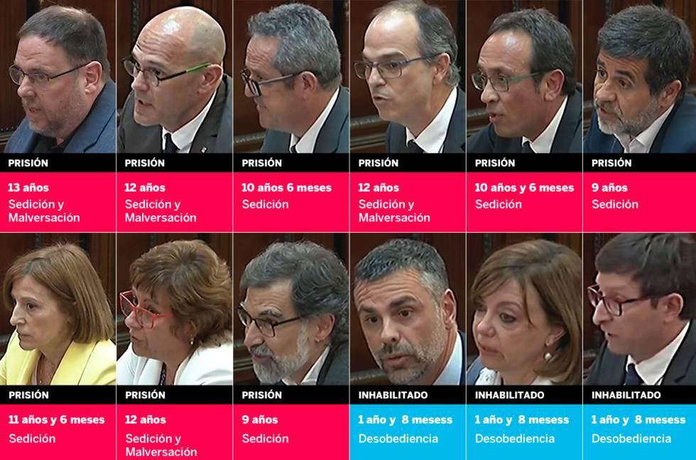 Sentencia del 'procés': penas de 9 a 13 años para Junqueras y los otros líderes por sedición y malversación