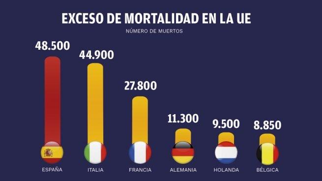 La UE coloca a España como líder en muertes ocultas: hay 20.000 más de las que reconoce el Gobierno