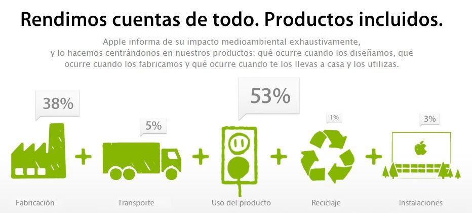 Compromiso ambiental de Apple