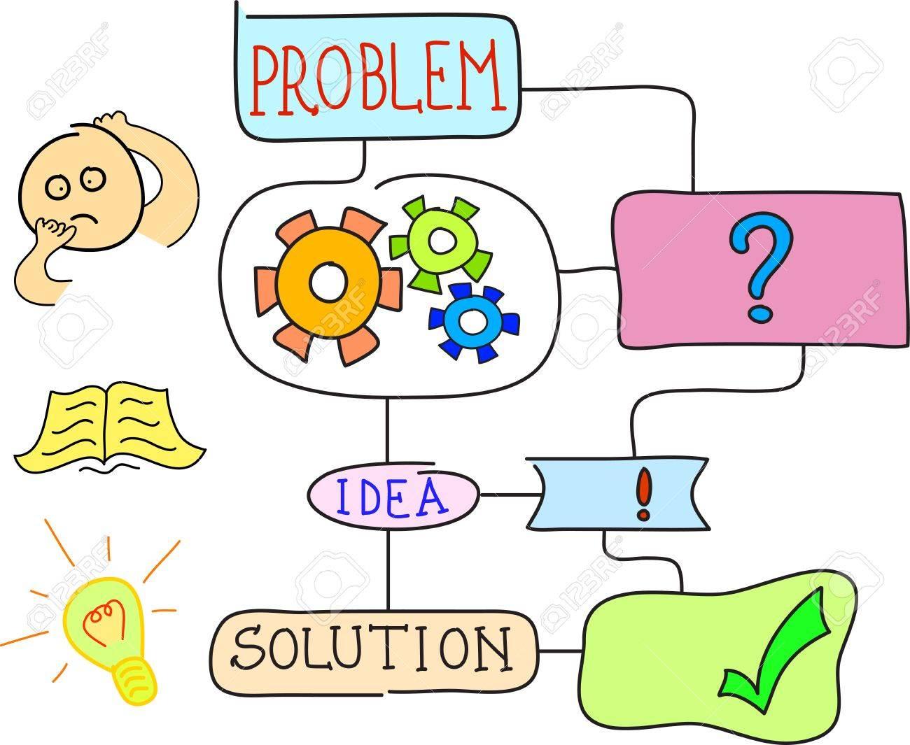 Importancia de la resolución de problemas