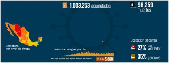 México llega al millón de casos de Covid-19; muertes suman 98 mil 259.
