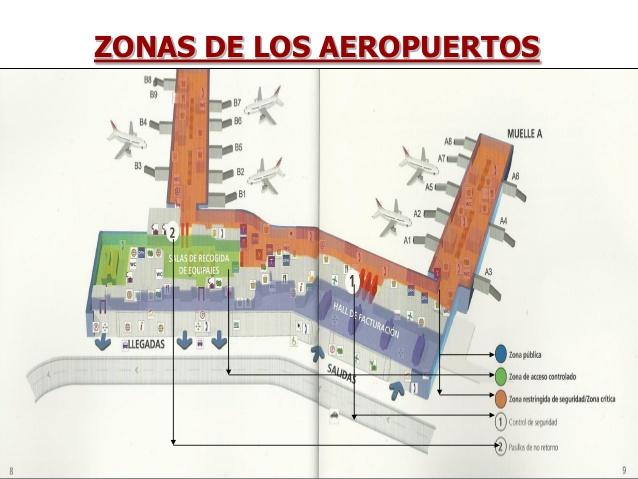 Zonas de los Aeropuertos