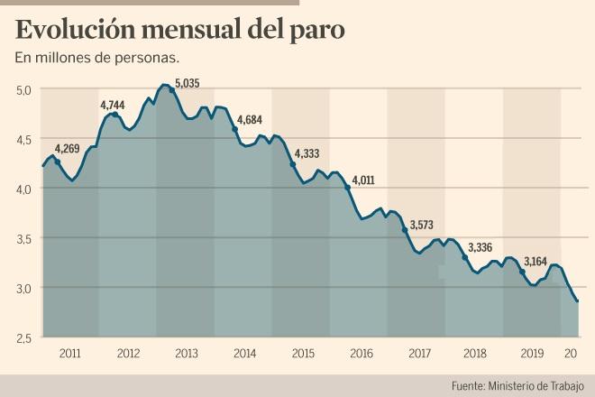 El paro alcanza su valor más bajo en los últimos 12 años