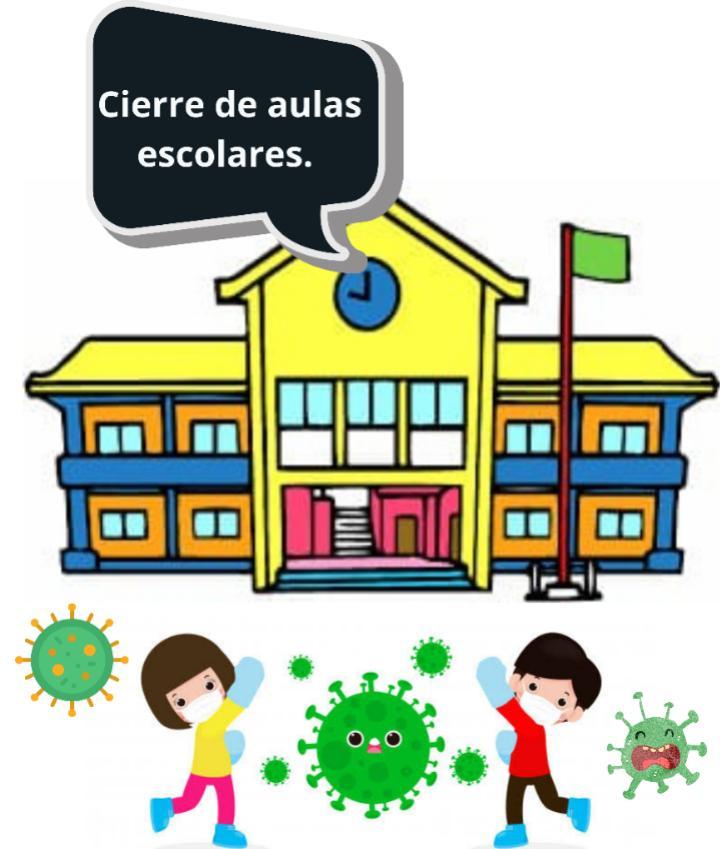 El cierre de escuelas por el Coronavirus.