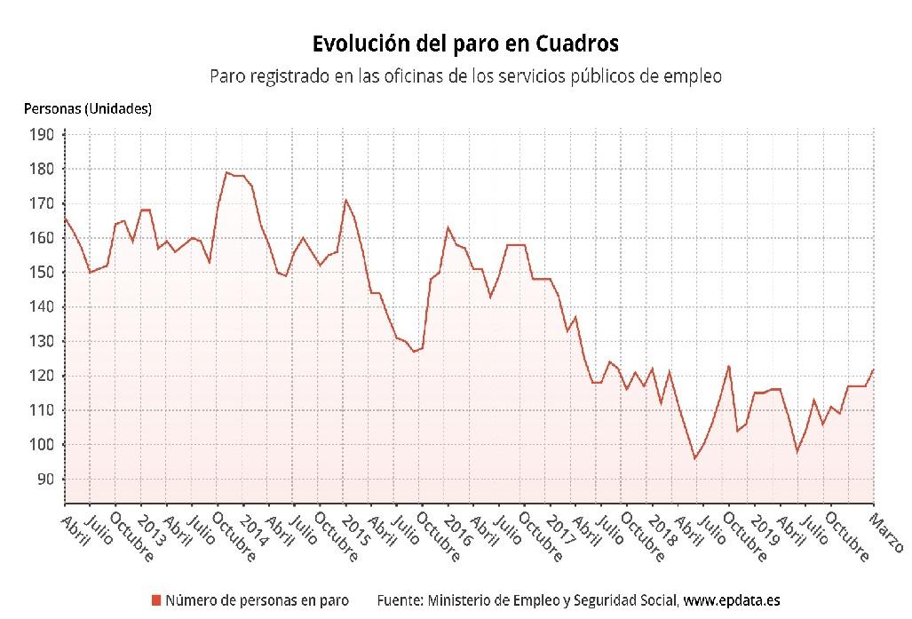 Evolución del paro en Cuadros, situación económica y tejido empresarial.