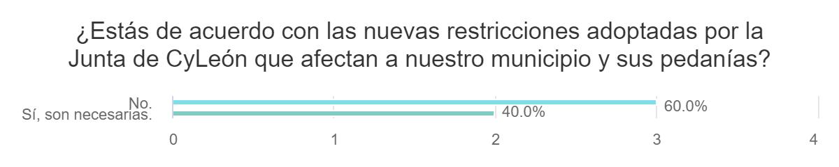 Resultado encuesta //  ¿Estás de acuerdo con las nuevas restricciones adoptadas por la Junta de CyLeón que afectan a nuestro municipio?