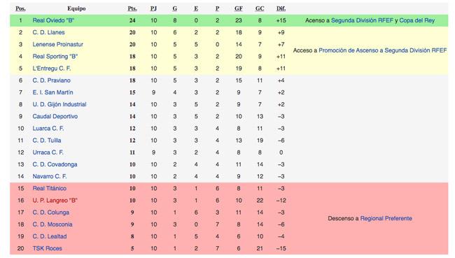 El Lenense, tercero, en su mejor clasificación histórica en 3ª División