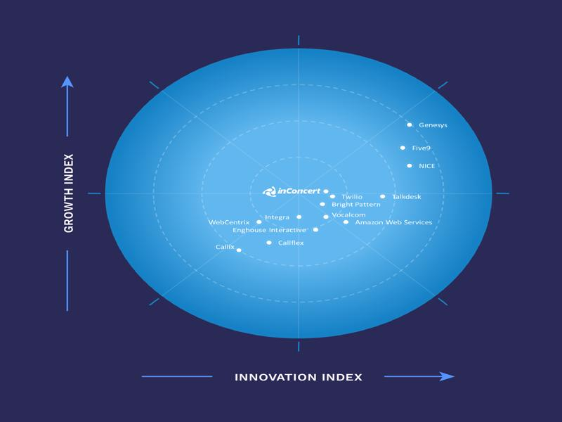 inConcert es reconocida entre las empresas líderes de Cloud Contact Center en América Latina