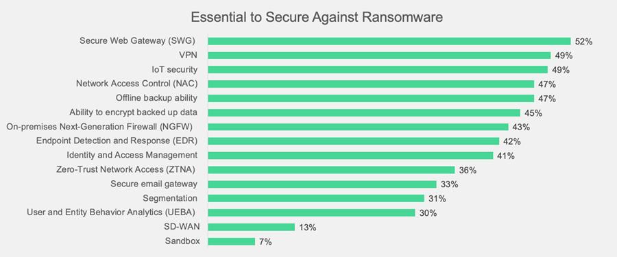 Dos de cada tres organizaciones han sido objeto de al menos un ataque de ransomware