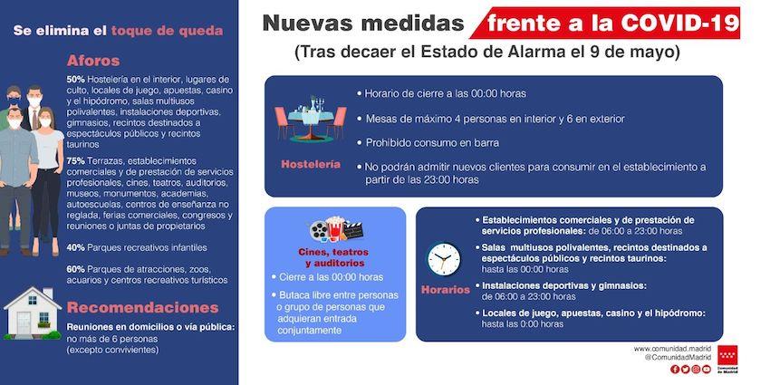 Restricciones en la Comunidad de Madrid tras el final del Estado de Alarma